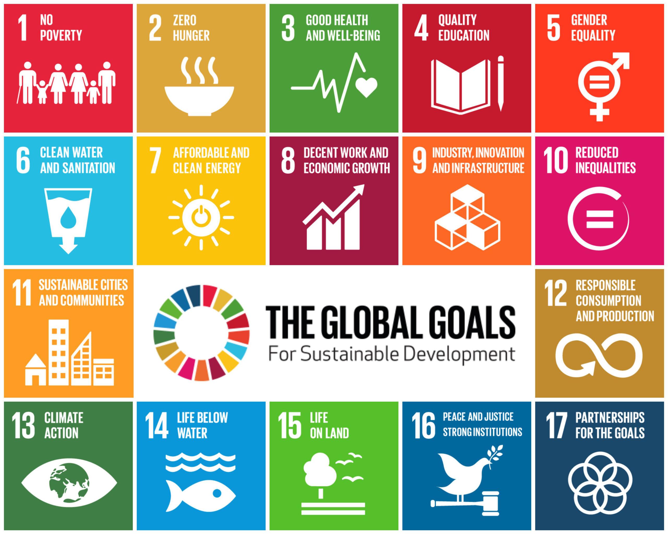 17 Ziele der Nachhaltigkeit Übersichtskarte